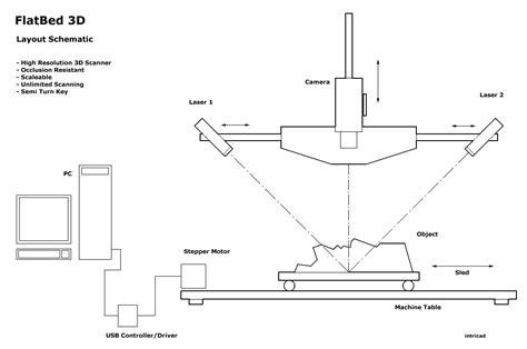 laserscanner layout flatbed 3d 3d printer list