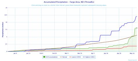 Fargo Records A Potpourri Of Weather Stats Ndawn