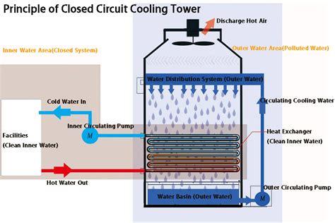 closed circuit diagram principle of closed circuit cooling tower closed circuit