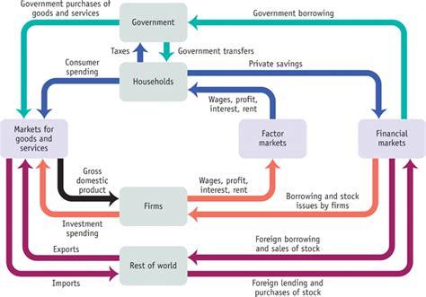 circular flow diagram econ powerpoints