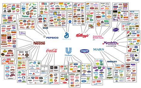 Light Company Number by These Top 10 Food Companies Control Nearly Everything We