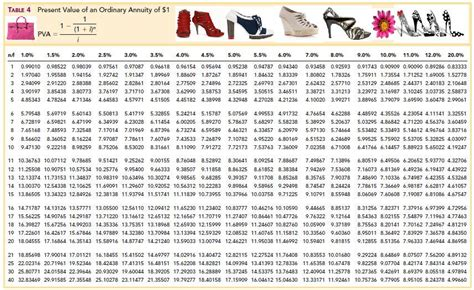 Pv Annuity Table by Learning Intermediate Accounting Ii Fashionably