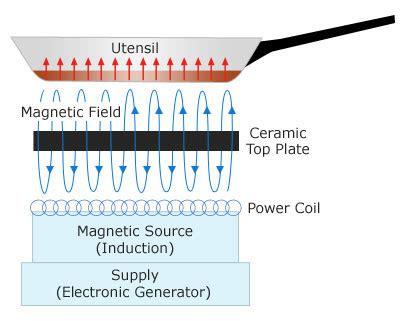 induction cooker how it works kinh nghiệm chọn mua v 224 sử dụng bếp điện từ an to 224 n v 224 tiết kiệm