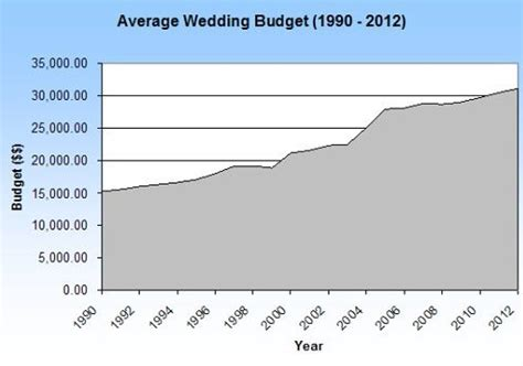 cost of the average wedding the cost of weddings yours and everyone else s