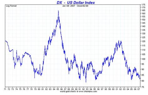 composition of dollar index forget about the gold price today stay focused on the