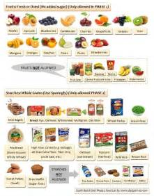 induction phase fruits atkins diet phase 1 food list pdf clipnews