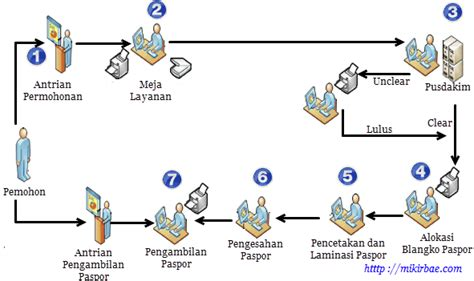 membuat teks prosedur pengurusan visa memahami teks prosedur tentang pengurusan visa mikirbae