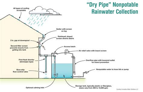 first flush diverter plans from well water to rainwater home power magazine