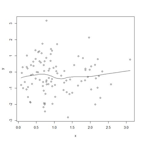 ggplot2 theme bw grid lines ggplot2 different lowess curves in plot and qplot in r