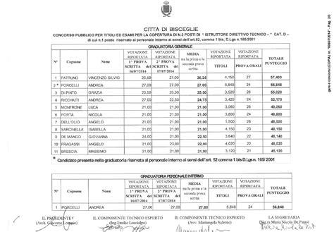 ufficio tecnico comune di bari concorso per istruttore direttivo tecnico comune di
