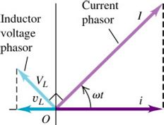inductor phasor uy1 resistors inductors capacitors in a c circuits mini physics learn physics