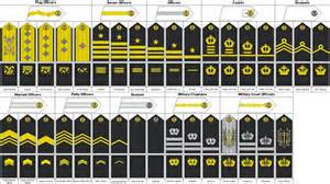 ranks in the navy of most countries enlisted info