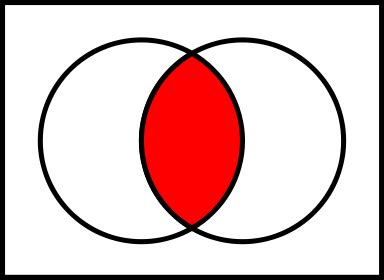 intersection venn diagram period 3 u s history honors lesson plan 1 9 2015 mr