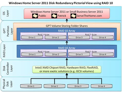 small home servers windows home server 2011 and small business server 2011 rc