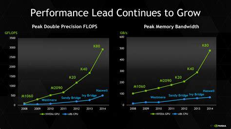 Nvidia Tesla K40 Price Nvidia Tesla K80 Gpu Rendering Magazine