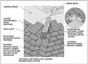 how to install architectural shingles on a hip roof mastering roof inspections slate roofs part 8 internachi