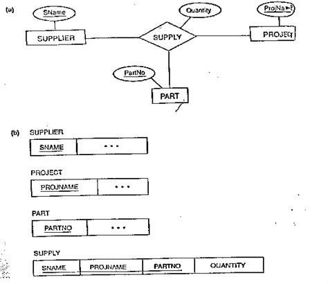 design guidelines for relational schema in dbms database design