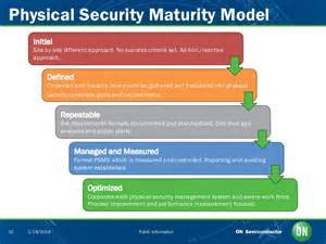 Corporate Physical Security by Physical Security Management System
