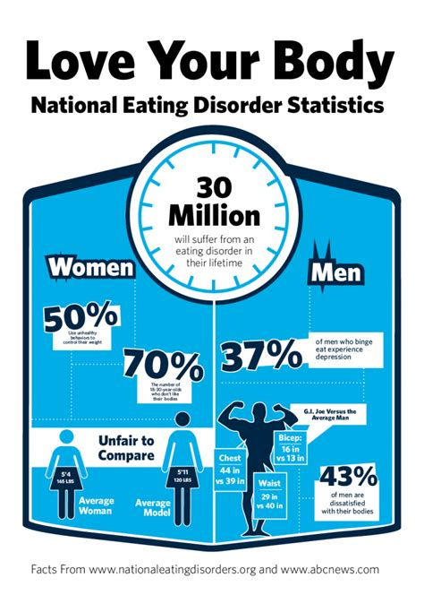 eating out statistics 2016 bu cus observes national eating disorder awareness week