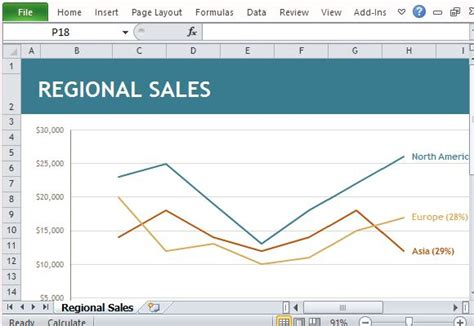 sales structure template regional sales chart maker template for excel