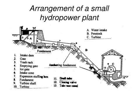 component layout of a hydropower plant ppt hydro power plants powerpoint presentation id 6743574