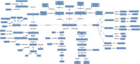 funciones para manejar cadenas en c 191 que es un sistema de informacion