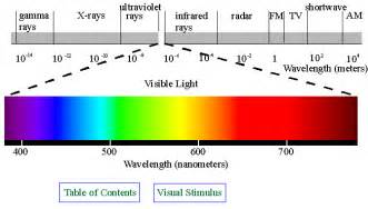 light color spectrum cfialabioassignment identify the limited range of