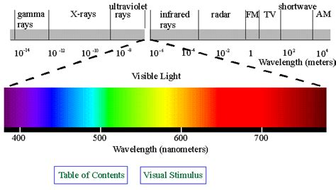 electromagnetic spectrum colors spectrum