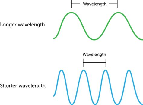 wavelength and frequency of light image gallery wavelength science