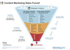sales funnel templates how to use the content marketing sales funnel template
