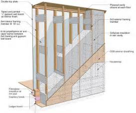 Lines and drain vent plumbing systems further how to build floating