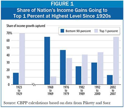 unequal gains american growth and inequality since 1700 the princeton economic history of the western world books top 1 percent of americans reaped two thirds of income