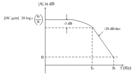 integrator circuit response practical integrator electronics tutorial