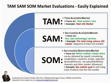 market sizing template tam sam som market evaluations easily explained tam sam