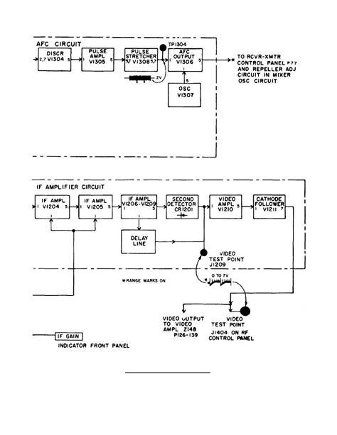 block diagram of radar receiver as well radar receiver block best free home design