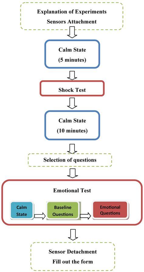 experimental design paper experimental research papers mfawriting515 web fc2 com