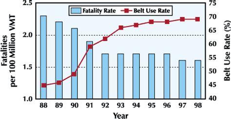 statistics about seat belts u s department of transportation nhtsa process and