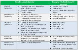 Meaningful Use Security Risk Analysis Template vm a hipaa risk analysis can help you keep your