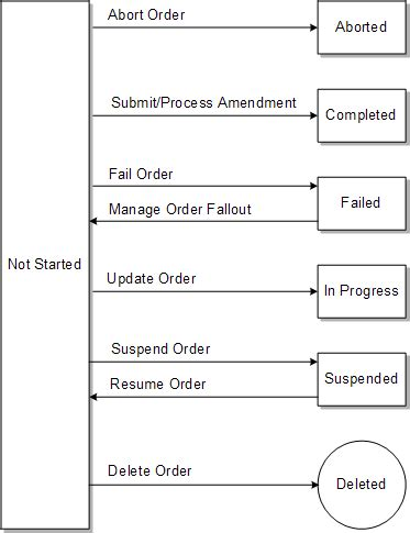 aborted because is not accepted about osm order life cycle management