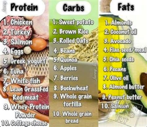 healthy fats and proteins how many calories can the process in one day end