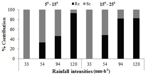 Water Free Full Text Effect Of Slope Rainfall