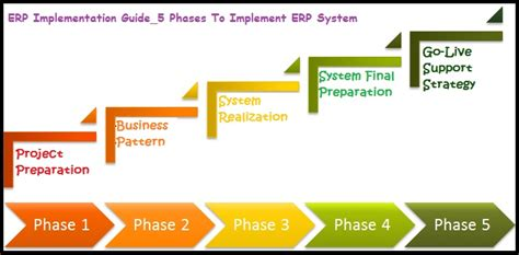 implementation methodology template erp implementation study how to implement erp