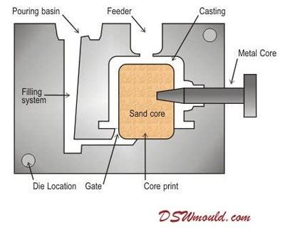 materials for pattern making in die casting what are the parameters to be considered for designing a