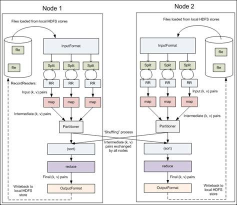 github tutorial for hadoop github jcdenton hadoop guide an introduction guide to