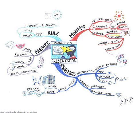 cara membuat mind map kimia kimia smk asyik mind mapping