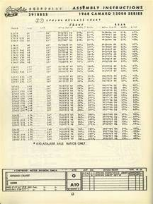 gm axle code decoder autos post