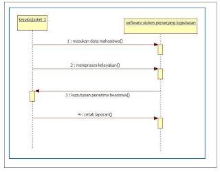tahapan membuat use case diagram tempat susun kataku sistem pendukung keputusan penerimaan