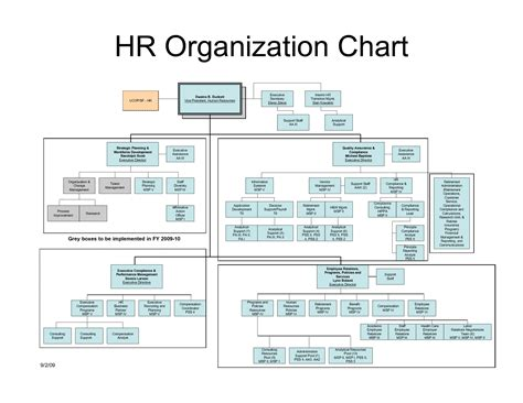 Chart Human Resources Organizational Chart Design Human Resources Organizational Chart Human Resource Organizational Chart Template