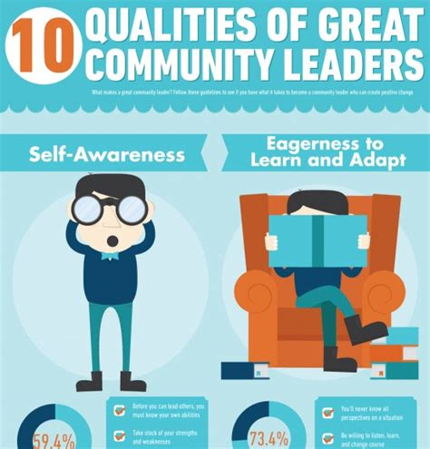 the power of community how phenomenal leaders inspire their teams wow their customers and make bigger profits books community leader infographic archives e learning