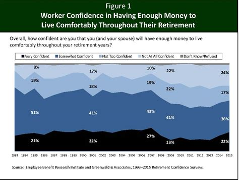 How Much Money To Live Comfortably by Social Security News Survey On Enough Money To